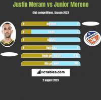 Justin Meram vs Junior Moreno h2h player stats