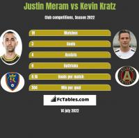 Justin Meram vs Kevin Kratz h2h player stats