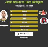 Justin Meram vs Lucas Rodriguez h2h player stats