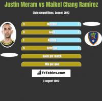 Justin Meram vs Maikel Chang Ramirez h2h player stats