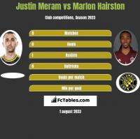 Justin Meram vs Marlon Hairston h2h player stats