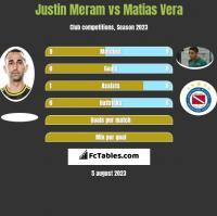 Justin Meram vs Matias Vera h2h player stats