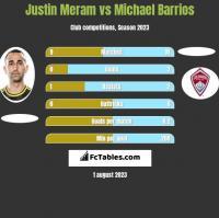 Justin Meram vs Michael Barrios h2h player stats