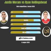 Justin Meram vs Ryan Hollingshead h2h player stats