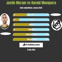 Justin Meram vs Harold Mosquera h2h player stats
