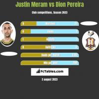 Justin Meram vs Dion Pereira h2h player stats