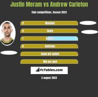 Justin Meram vs Andrew Carleton h2h player stats