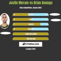 Justin Meram vs Brian Anunga h2h player stats