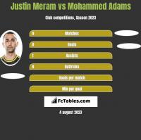 Justin Meram vs Mohammed Adams h2h player stats