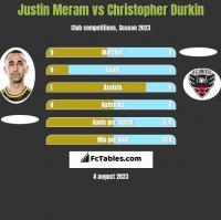 Justin Meram vs Christopher Durkin h2h player stats