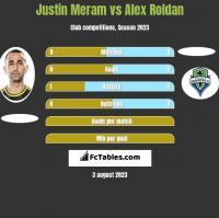 Justin Meram vs Alex Roldan h2h player stats