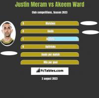 Justin Meram vs Akeem Ward h2h player stats