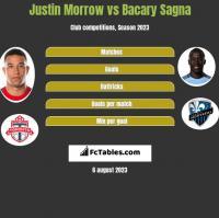 Justin Morrow vs Bacary Sagna h2h player stats