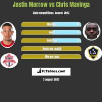 Justin Morrow vs Chris Mavinga h2h player stats