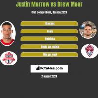 Justin Morrow vs Drew Moor h2h player stats