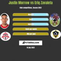 Justin Morrow vs Eriq Zavaleta h2h player stats