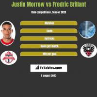 Justin Morrow vs Fredric Brillant h2h player stats