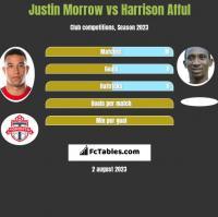 Justin Morrow vs Harrison Afful h2h player stats