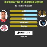 Justin Morrow vs Jonathan Mensah h2h player stats