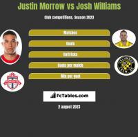 Justin Morrow vs Josh Williams h2h player stats