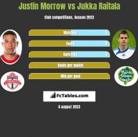 Justin Morrow vs Jukka Raitala h2h player stats