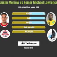 Justin Morrow vs Kemar Michael Lawrence h2h player stats