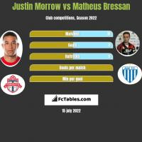 Justin Morrow vs Matheus Bressan h2h player stats