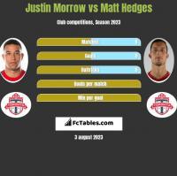Justin Morrow vs Matt Hedges h2h player stats