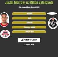 Justin Morrow vs Milton Valenzuela h2h player stats