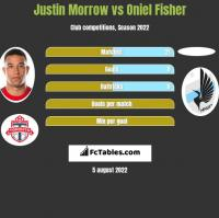 Justin Morrow vs Oniel Fisher h2h player stats