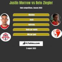 Justin Morrow vs Reto Ziegler h2h player stats