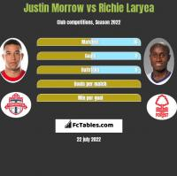 Justin Morrow vs Richie Laryea h2h player stats