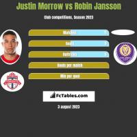 Justin Morrow vs Robin Jansson h2h player stats