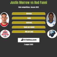 Justin Morrow vs Rod Fanni h2h player stats