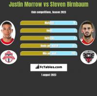 Justin Morrow vs Steven Birnbaum h2h player stats