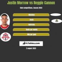 Justin Morrow vs Reggie Cannon h2h player stats
