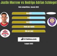 Justin Morrow vs Rodrigo Adrian Schlegel h2h player stats