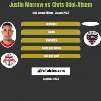 Justin Morrow vs Chris Odoi-Atsem h2h player stats