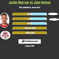 Justin Morrow vs John Nelson h2h player stats