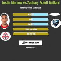 Justin Morrow vs Zachary Brault-Guillard h2h player stats