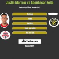 Justin Morrow vs Aboubacar Keita h2h player stats