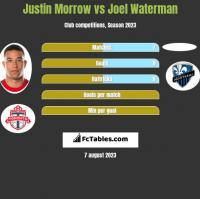 Justin Morrow vs Joel Waterman h2h player stats