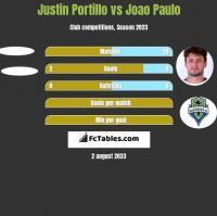 Justin Portillo vs Joao Paulo h2h player stats