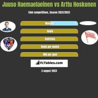 Juuso Haemaelaeinen vs Arttu Hoskonen h2h player stats