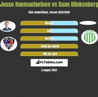 Juuso Haemaelaeinen vs Daan Klinkenberg h2h player stats