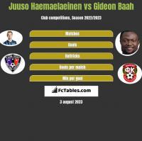 Juuso Haemaelaeinen vs Gideon Baah h2h player stats