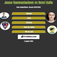 Juuso Haemaelaeinen vs Henri Aalto h2h player stats