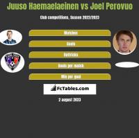 Juuso Haemaelaeinen vs Joel Perovuo h2h player stats
