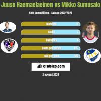 Juuso Haemaelaeinen vs Mikko Sumusalo h2h player stats