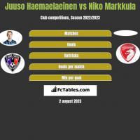 Juuso Haemaelaeinen vs Niko Markkula h2h player stats